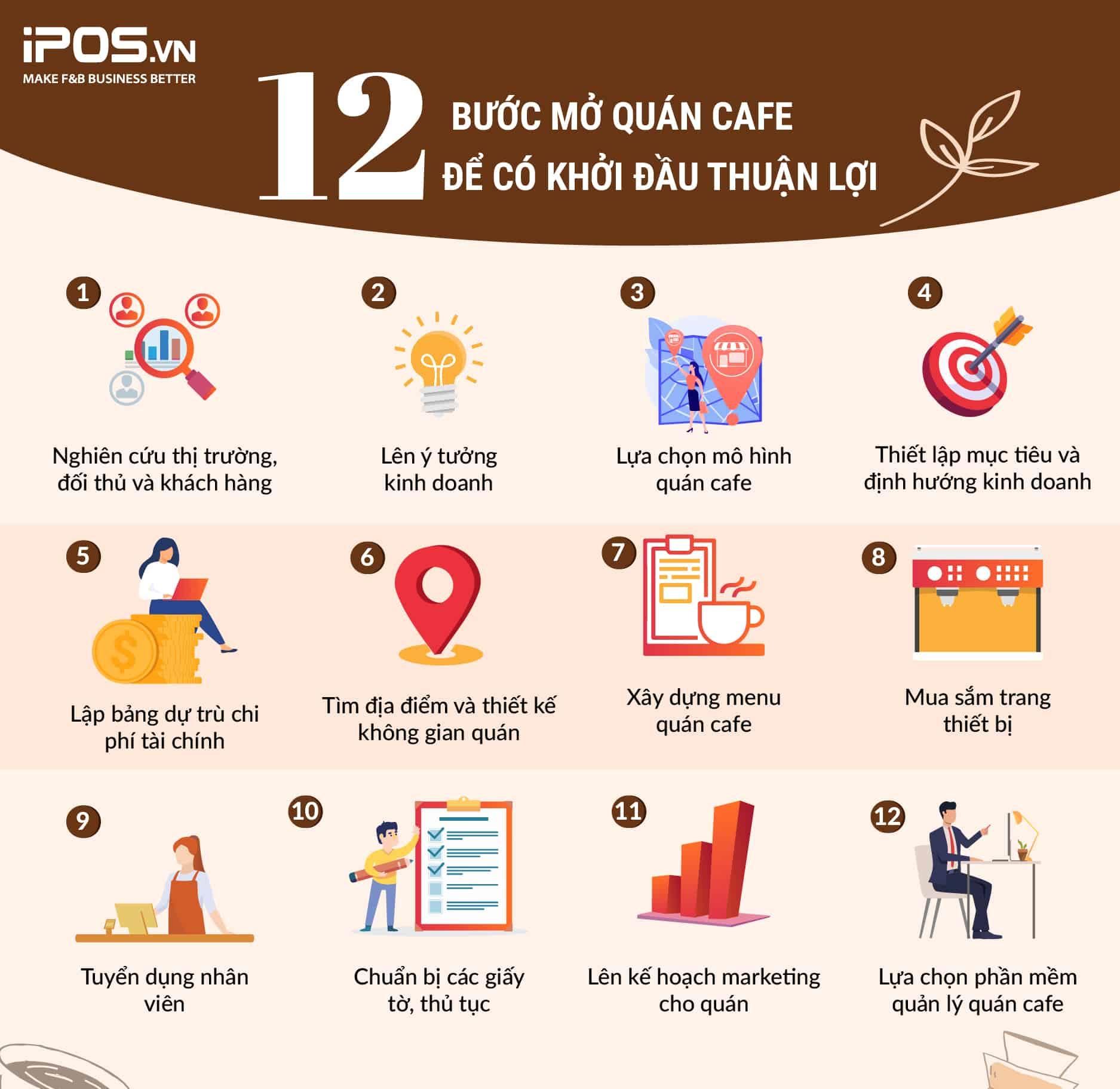 12 bước mở quán cafe để có khởi đầu thuận lợi và dễ dàng