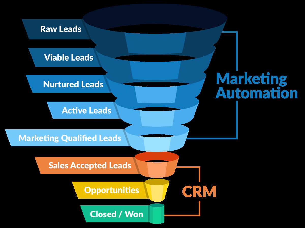 Phần mềm CRM phân loại khách hàng dạng phễu