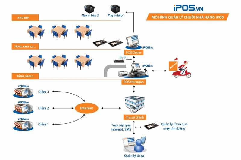 Phần mềm quản lý iPOS CRM