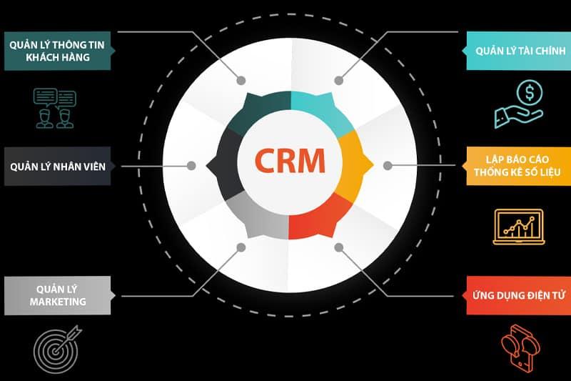 Phần mềm CRM quản lý nhân viên