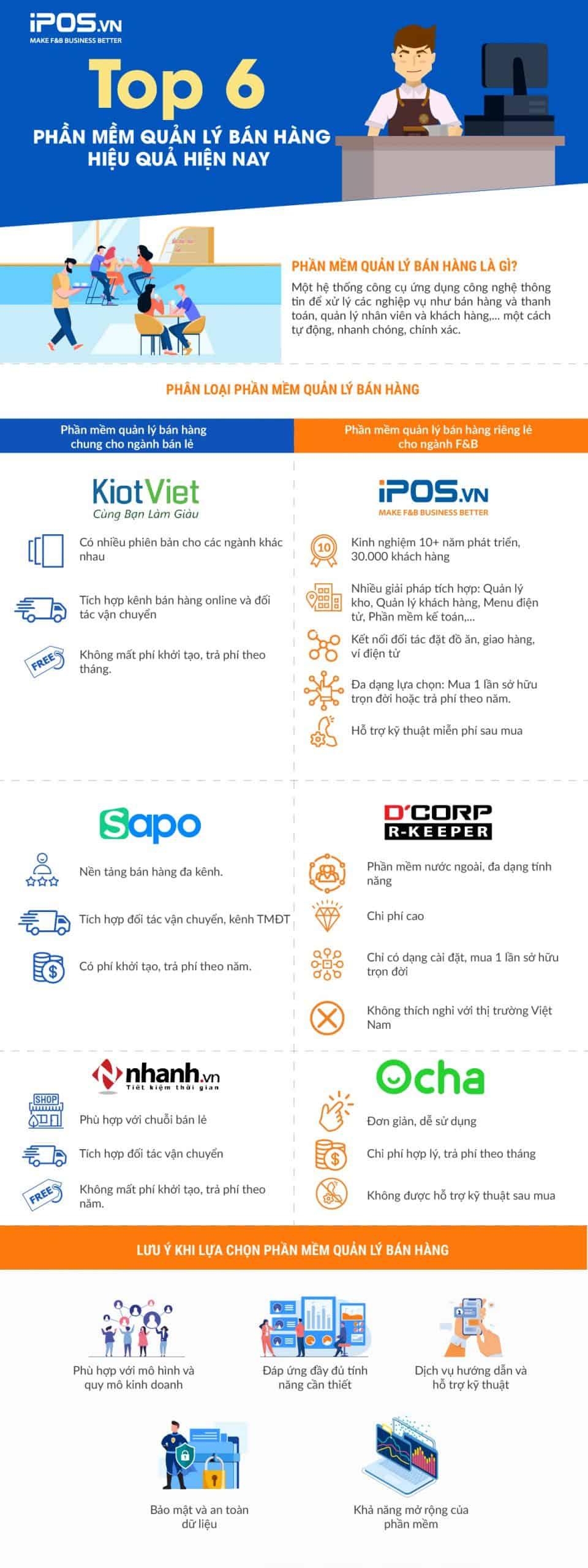 Top 6 phần mềm quản lý bán hàng nổi bật hiện nay