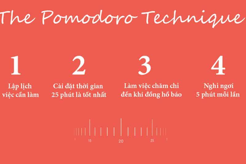 Phần mềm quản lý công việc Pomodoro