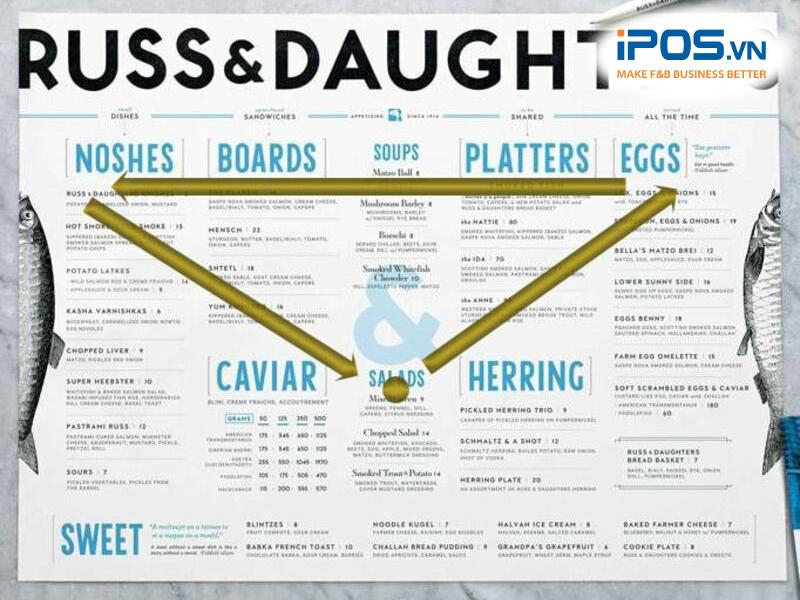 Nguyên tắc Tam giác vàng trong thiết kế menu