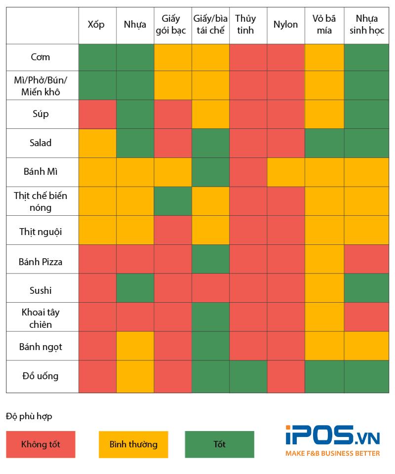 Bảng phân loại các chất liệu phổ thông được sử dụng làm bao bì và mức đồ phù hợp với từng loại thực phẩm