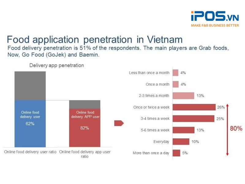 Đặt đồ ăn online đã trở thành một thói quen phổ biến của người Việt (Ảnh: Q&Me)