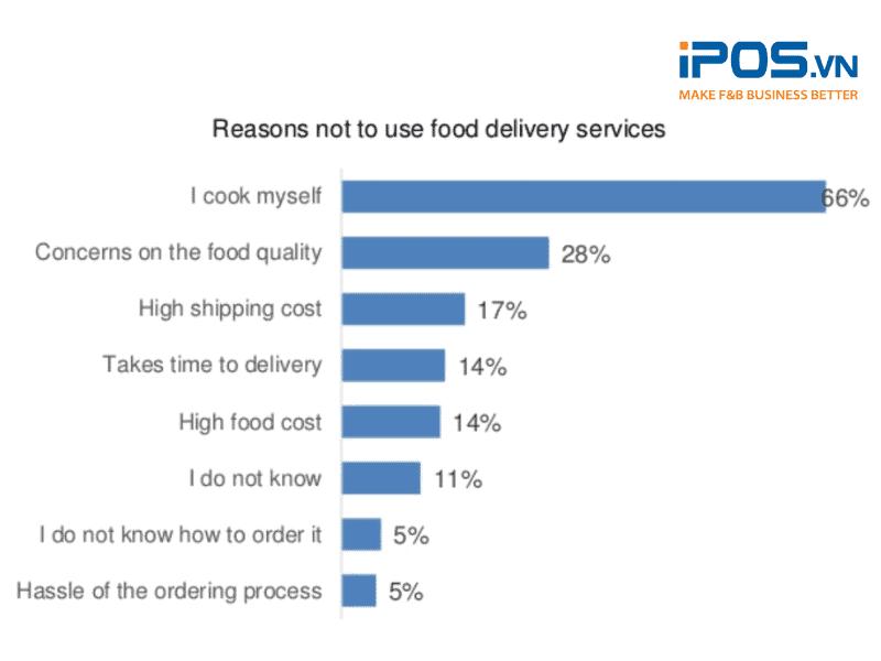 Những lý do khiến mọi người chưa dùng dịch vụ giao đồ ăn tận nơi