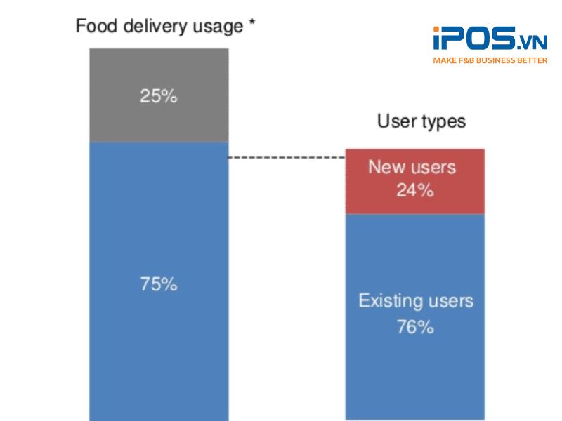 75% số người trong khảo sát đã đặt đồ ăn online