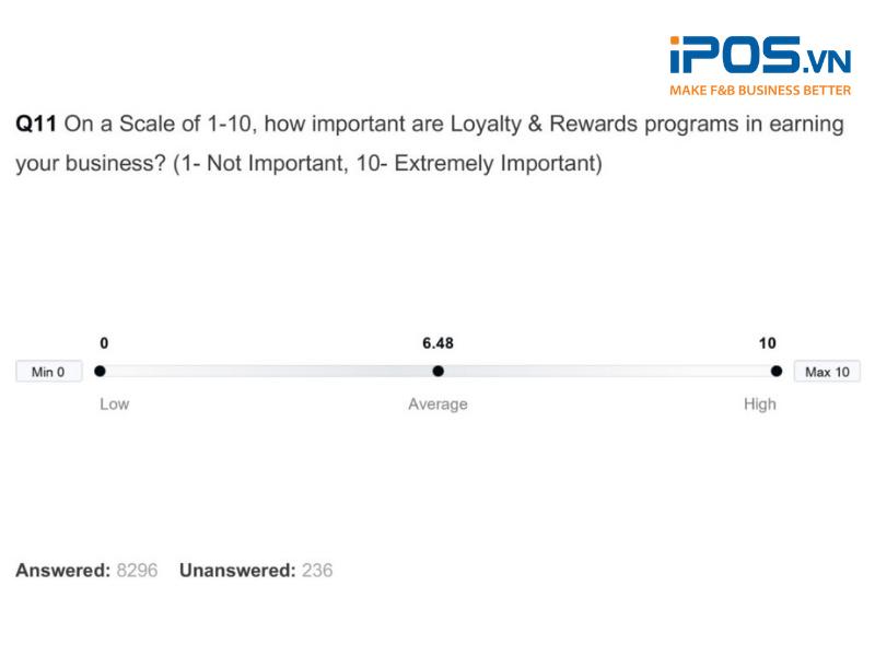 Mức độ quan trọng của các chương trình khách hàng thân thiết và giải thưởng