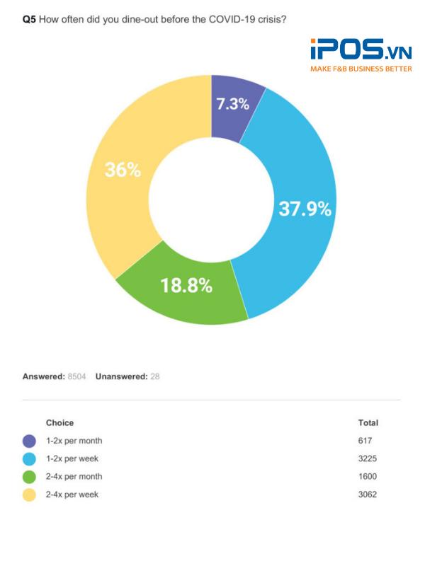 Số đông mọi người thường xuyên ăn ngoài trước dịch COVID-19
