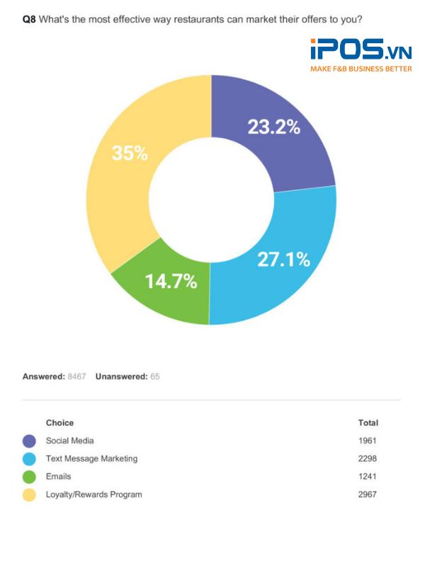 Có rất nhiều kênh tiếp thị hiệu quả dành cho doanh nghiệp F&B